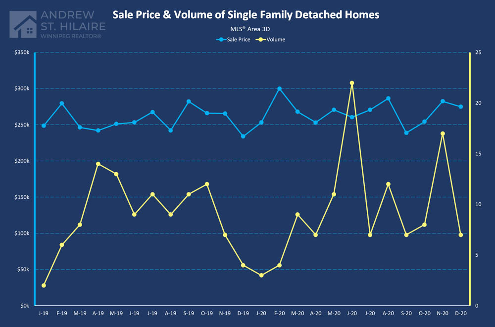 Real Estate Statistics for MLS® Area 3D