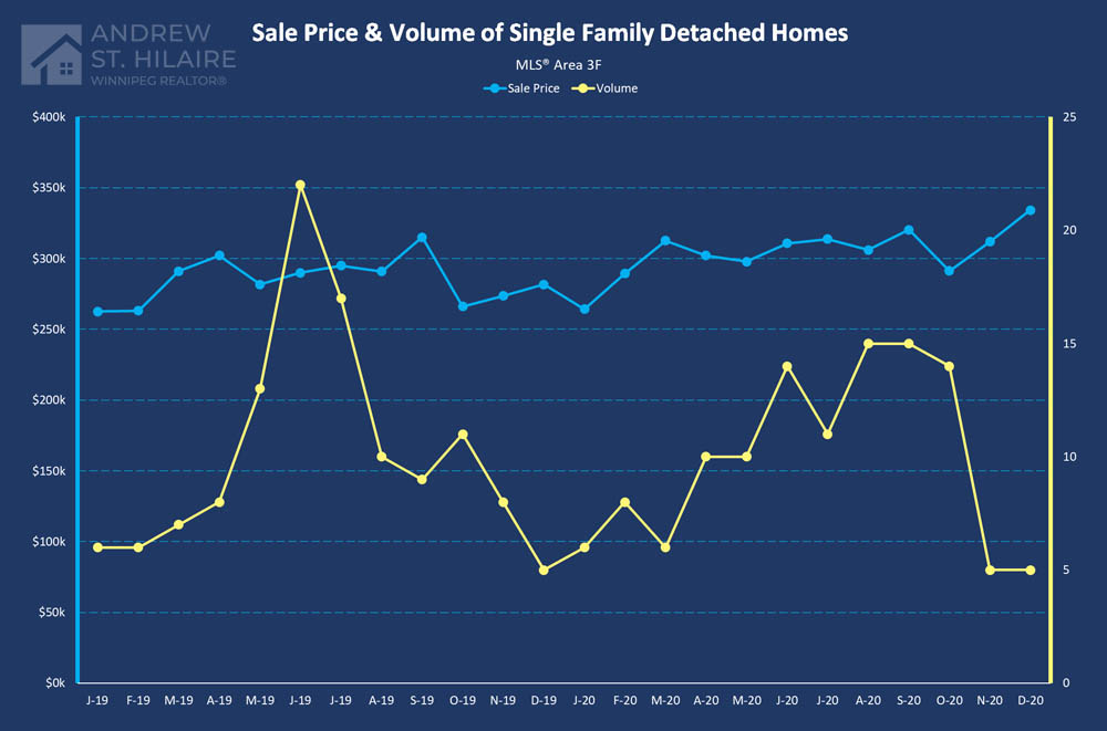 Real Estate Statistics for MLS® Area 3F