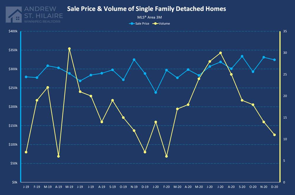 Real Estate Statistics for MLS® Area 3M