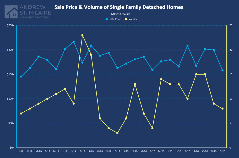 Real Estate Statistics for MLS® Area 4B