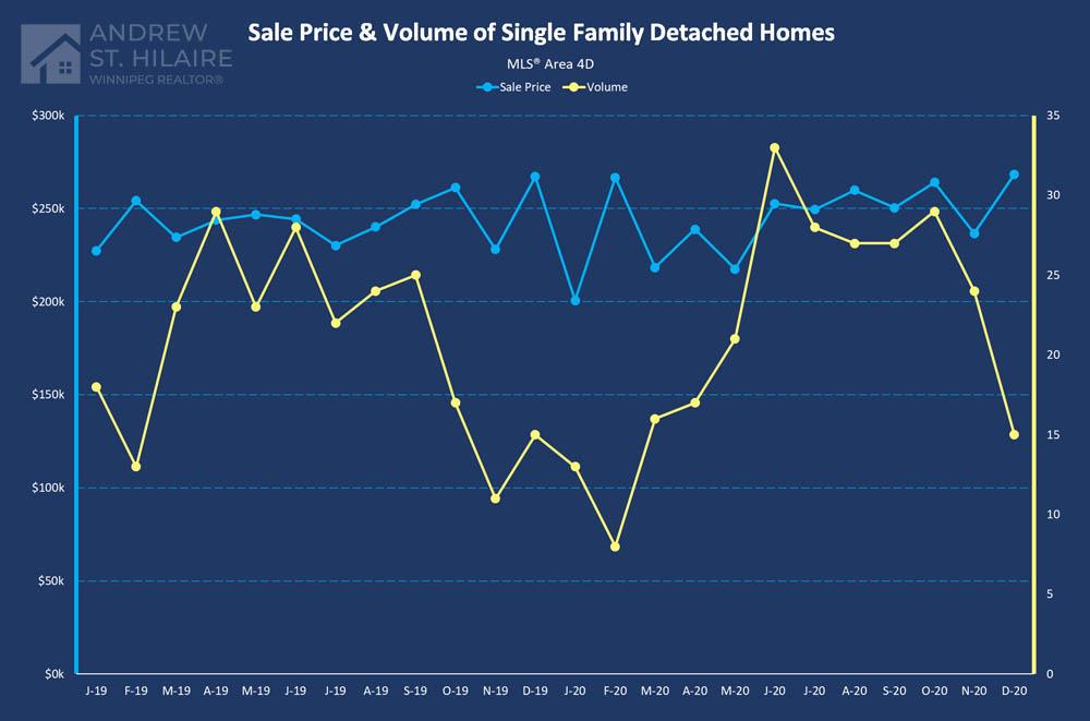 Real Estate Statistics for MLS® Area 4D