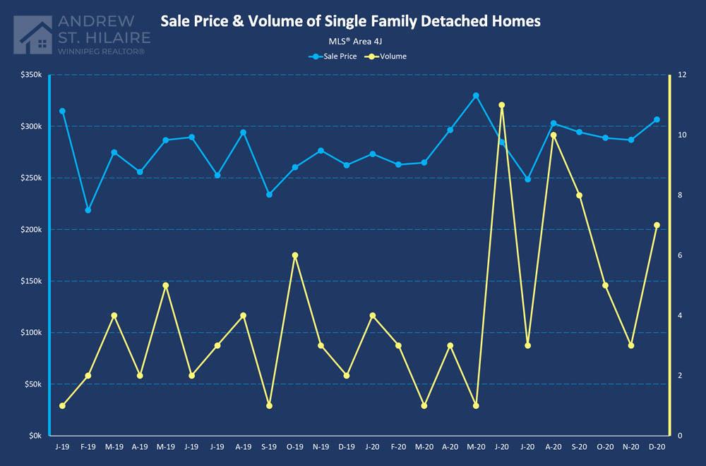Real Estate Statistics for MLS® Area 4J