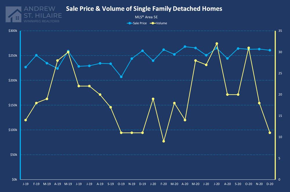 Real Estate Statistics for MLS® Area 5E