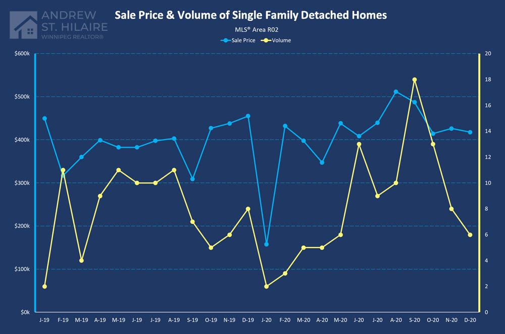 Real Estate Statistics for MLS® Area R02