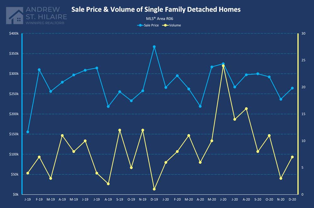 Real Estate Statistics for MLS® Area R06