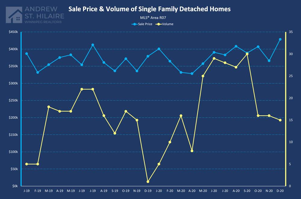 Real Estate Statistics for MLS® Area R07