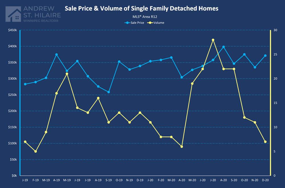 Real Estate Statistics for MLS® Area R12
