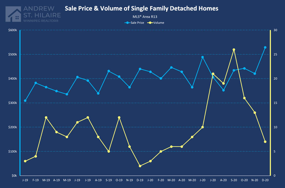 Real Estate Statistics for MLS® Area R13