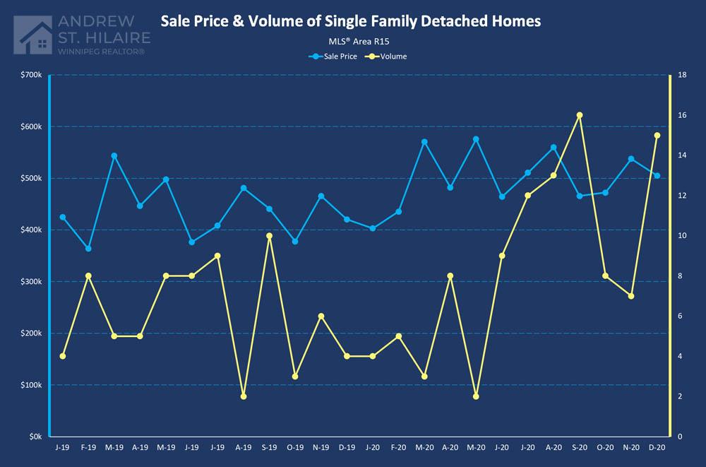 Real Estate Statistics for MLS® Area R15