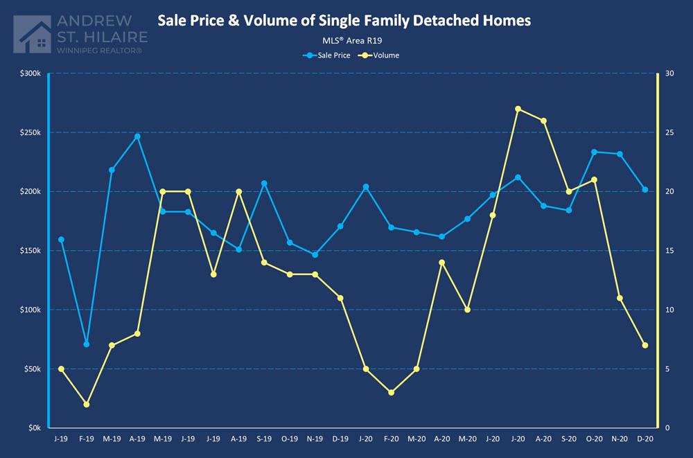 Real Estate Statistics for MLS® Area R19