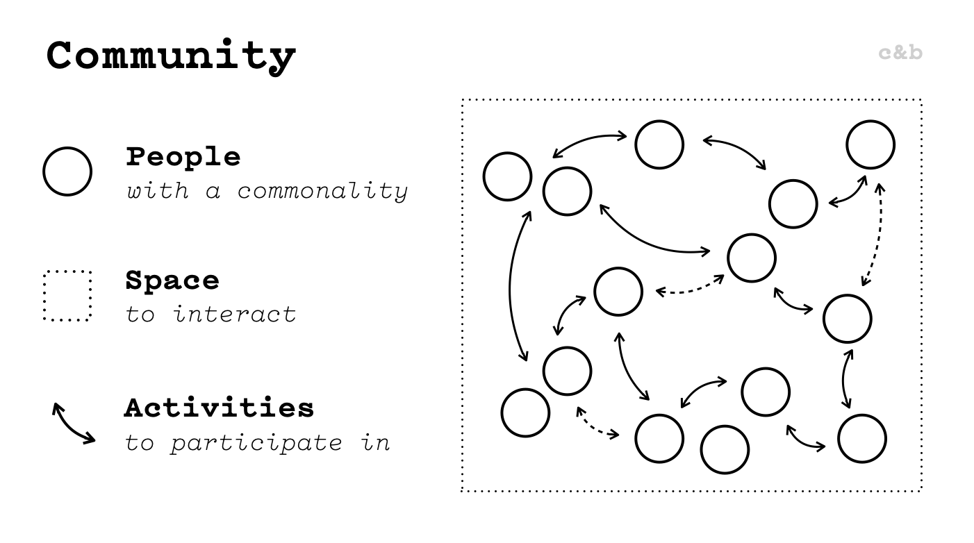 Community 101: Definition and Components