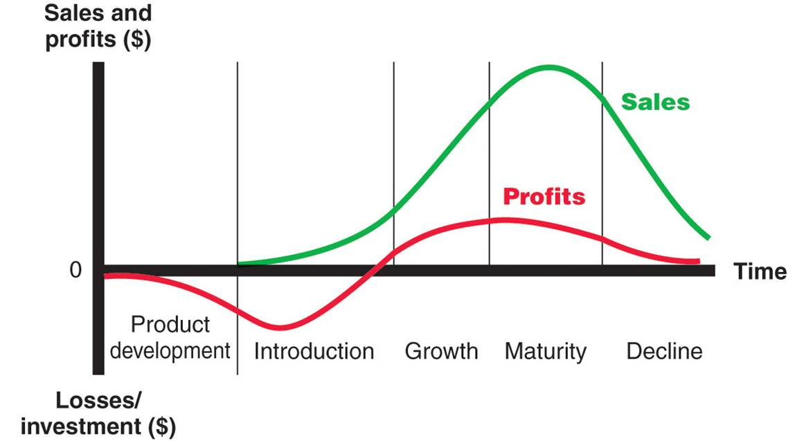 Growth Stage of Product Life Cycle: Sales and Profits