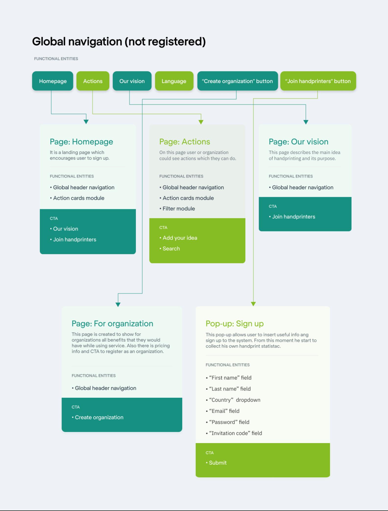 example of User Flow design