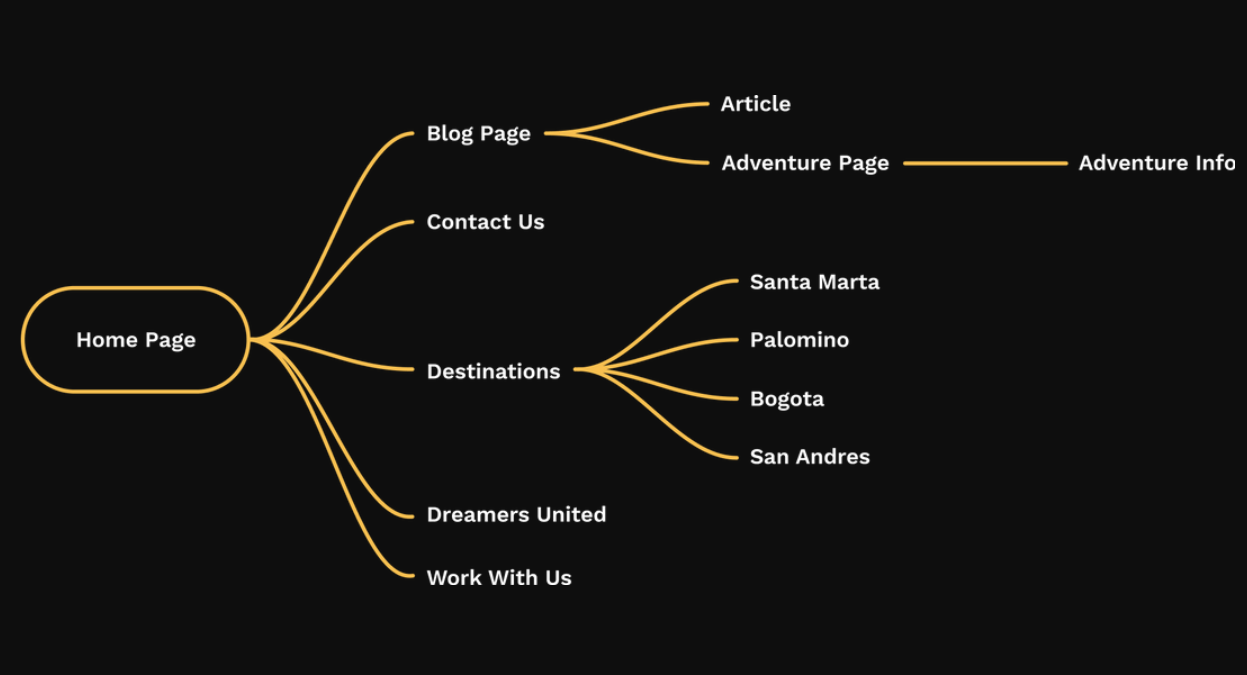minimalist user flow design exaple