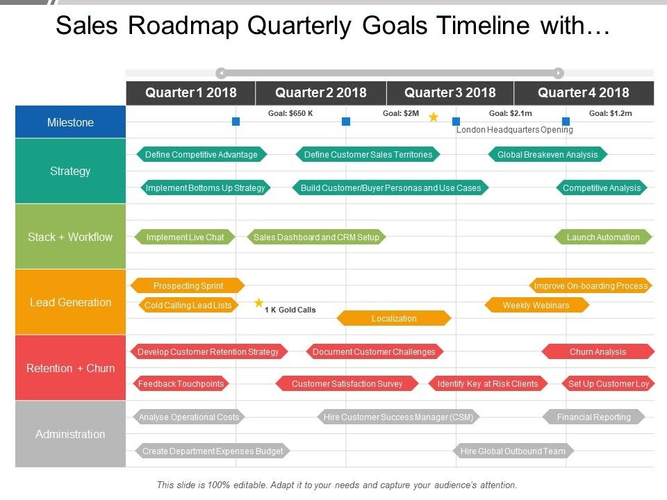 example of a product roadmap for the sales team