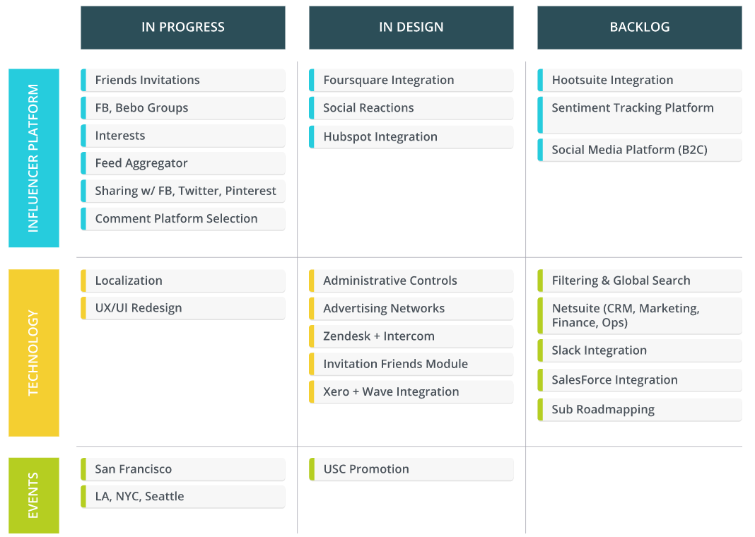 product roadmap example for a product owner