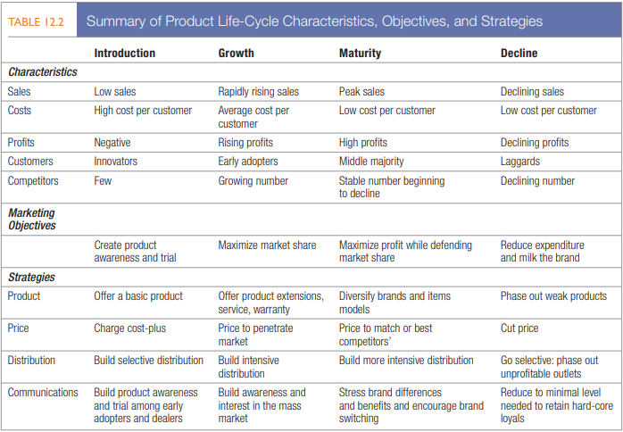 Summary of product life cycle characteristics objectives and strategies