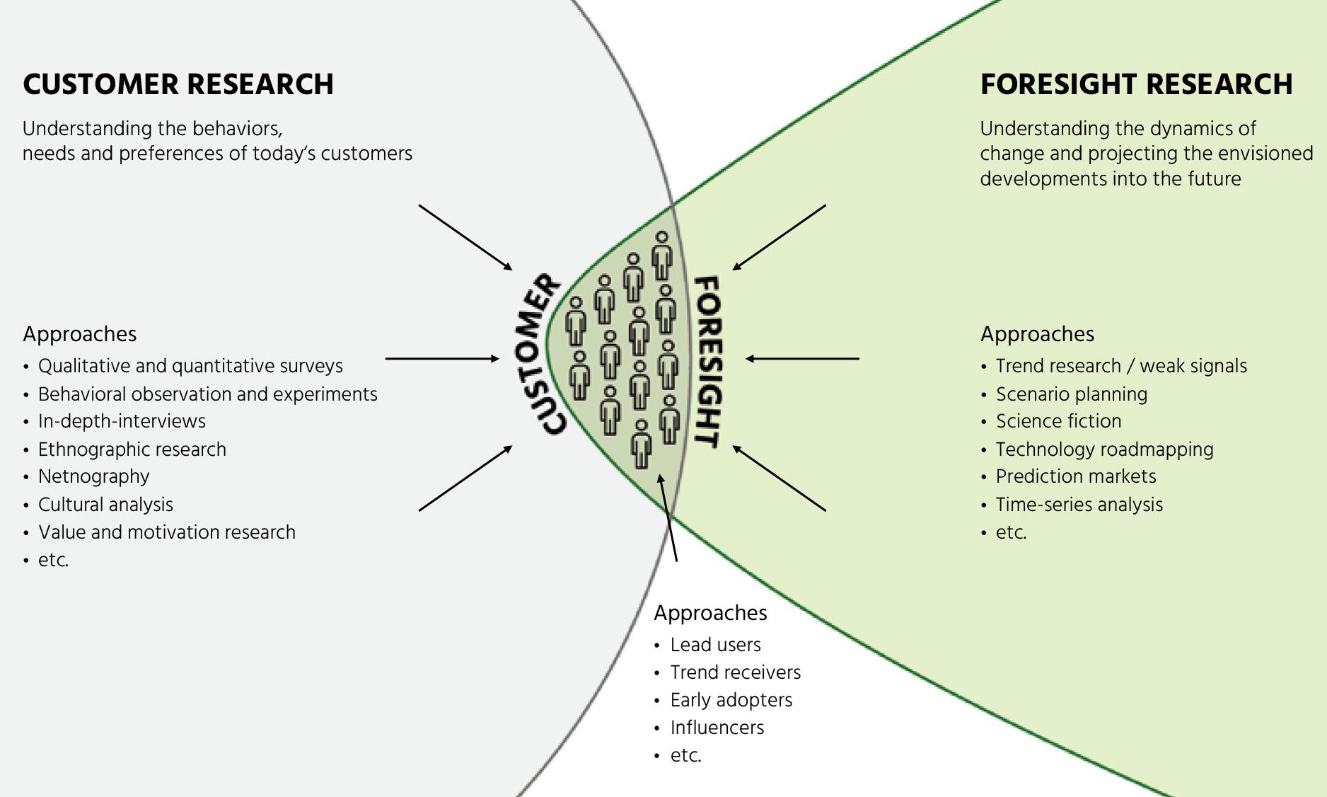 Customer Foresight Territory