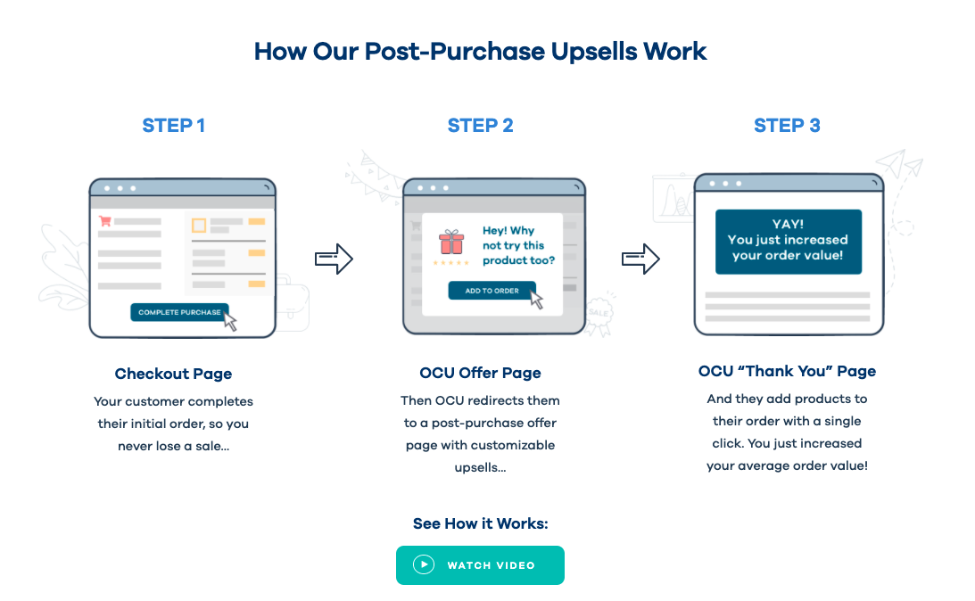 Post-Purchase Upsell Zipify One-Click Upsell Ecommerce