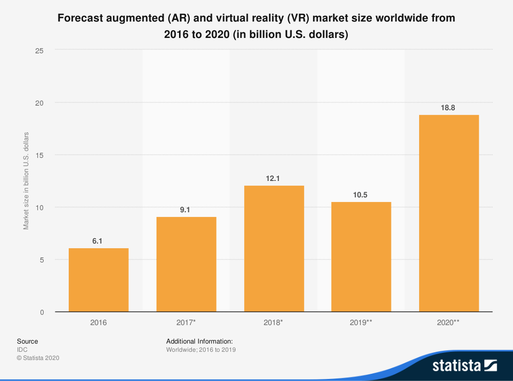 Forecast for AR and VR market size in Billion USD graphic
