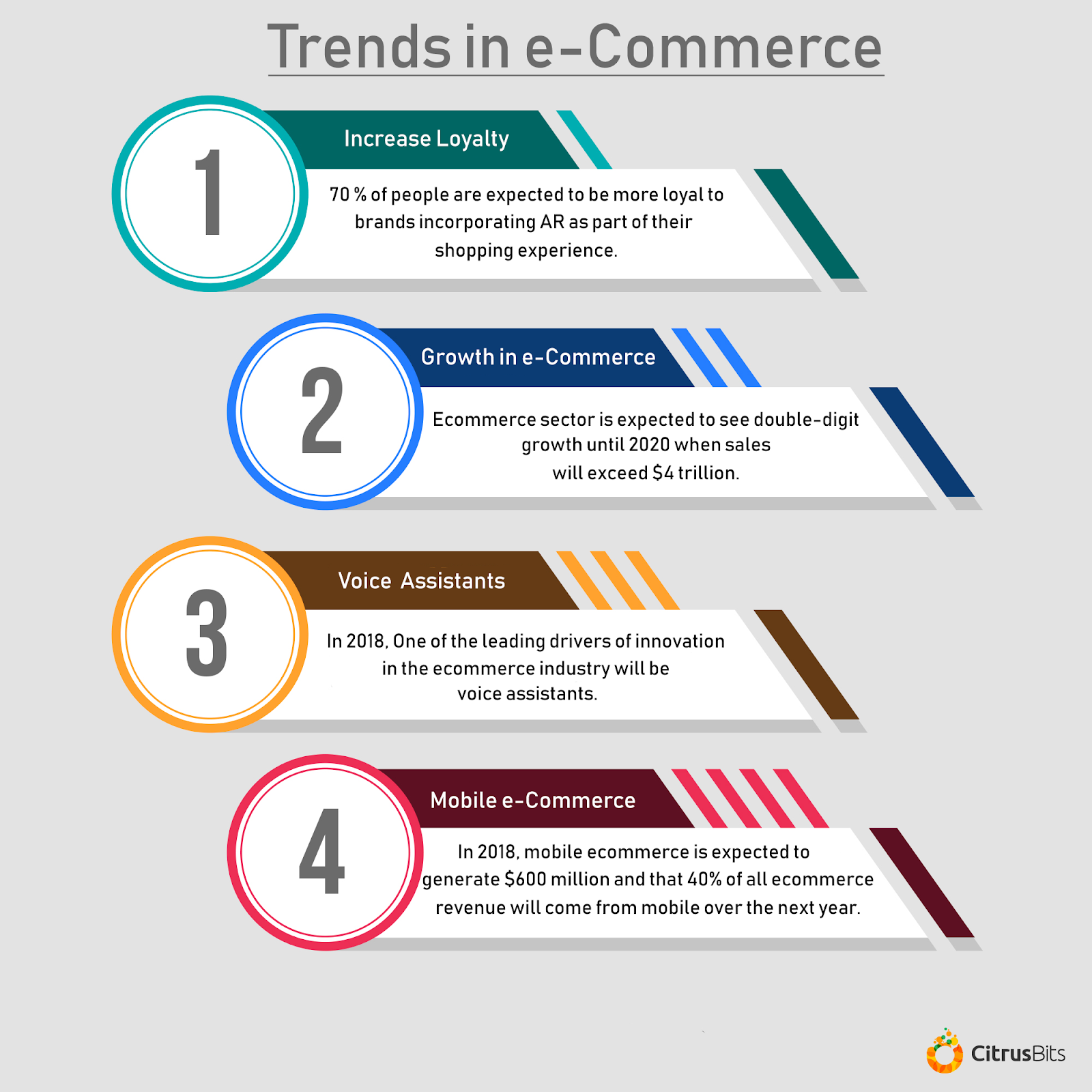 AR trends in Ecommerce infographic