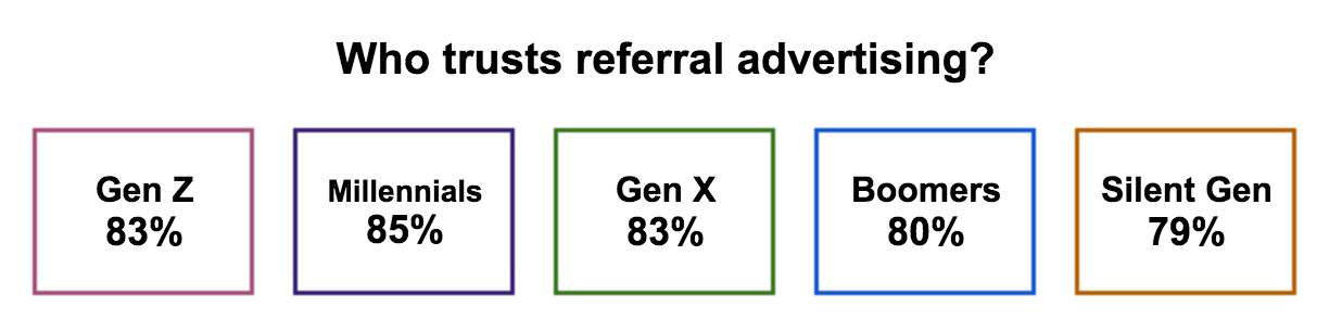 Referral marketing statistics graphic representation.
