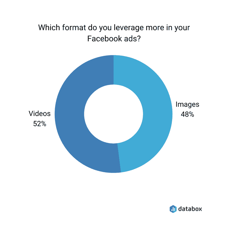 Pie charts showing video ads perform better than images on facebook.