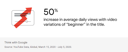 """YouTube 2020 trends report statistics for increase in views with video variations of """"beginner"""" in the title"""