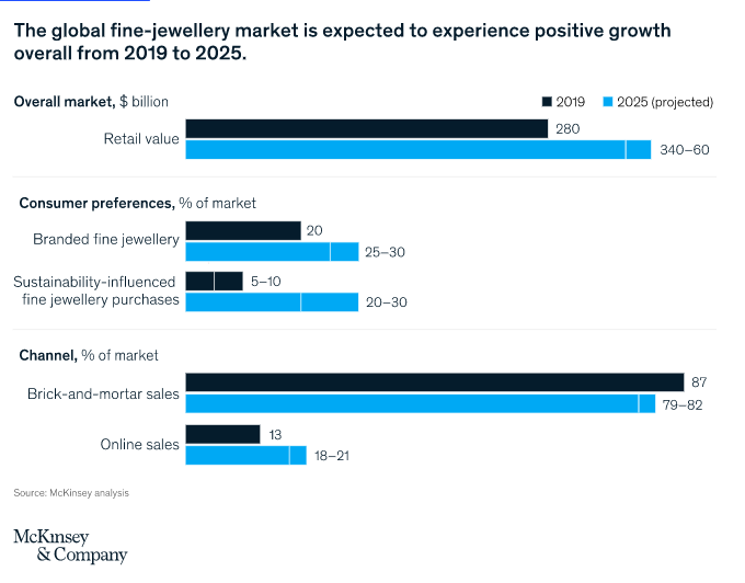 graph showing fine jewellery market size projections by 2025.