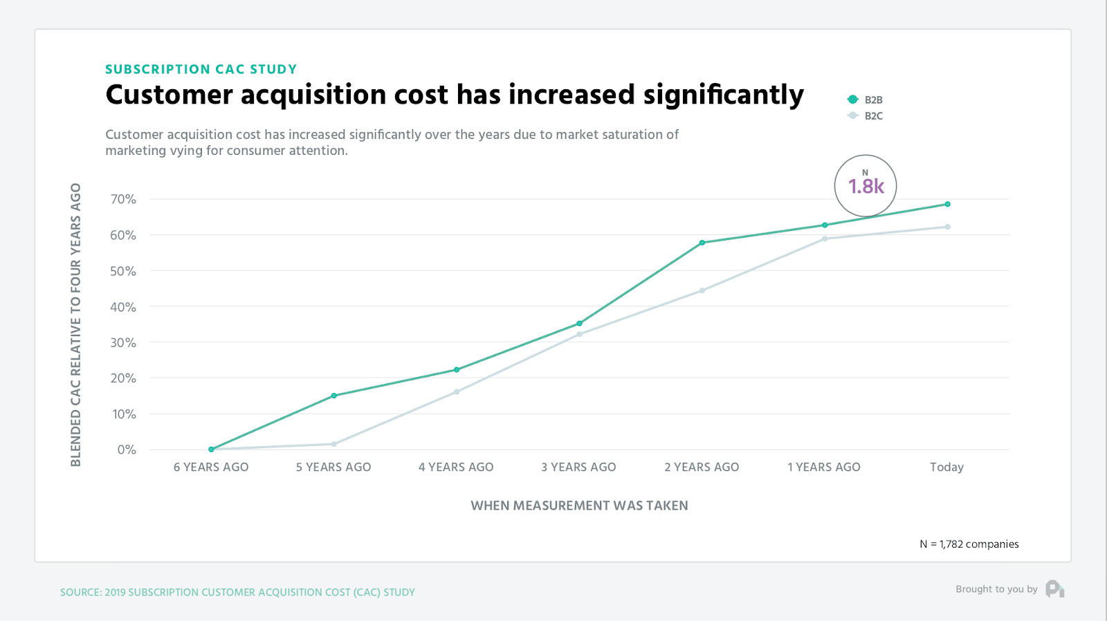 graph showing increased customer acquisition cost surged by 60% in 2019 compared to 6 years ago.