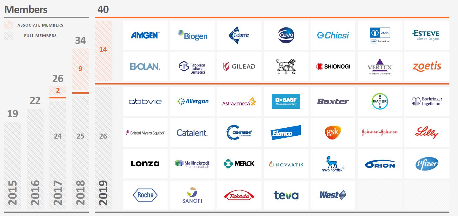 Pharmaceutical Supply Chain Initiative (PSCI)