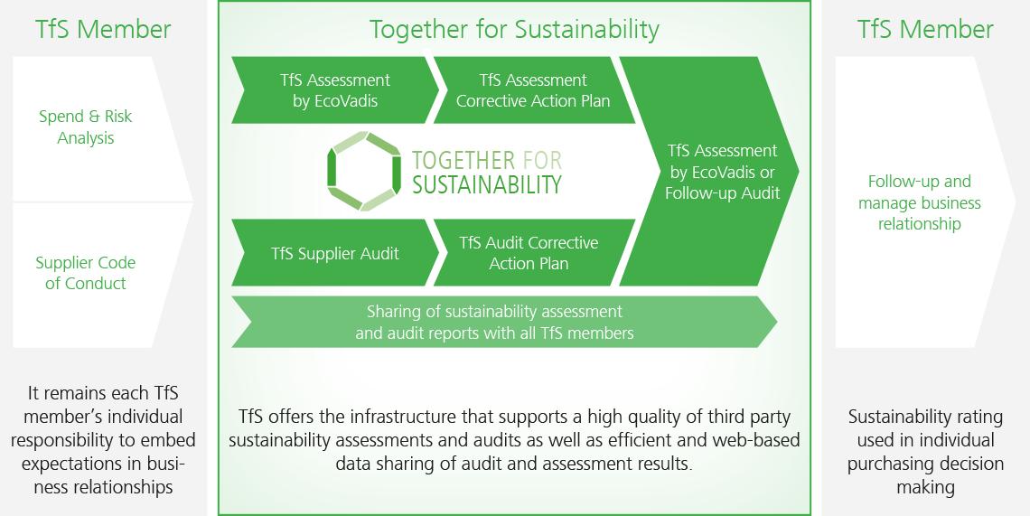 Prinzipen und Leitfaden für die Umsetzung von Nachhaltigkeit in der Lieferkette der Pharmaindustrie