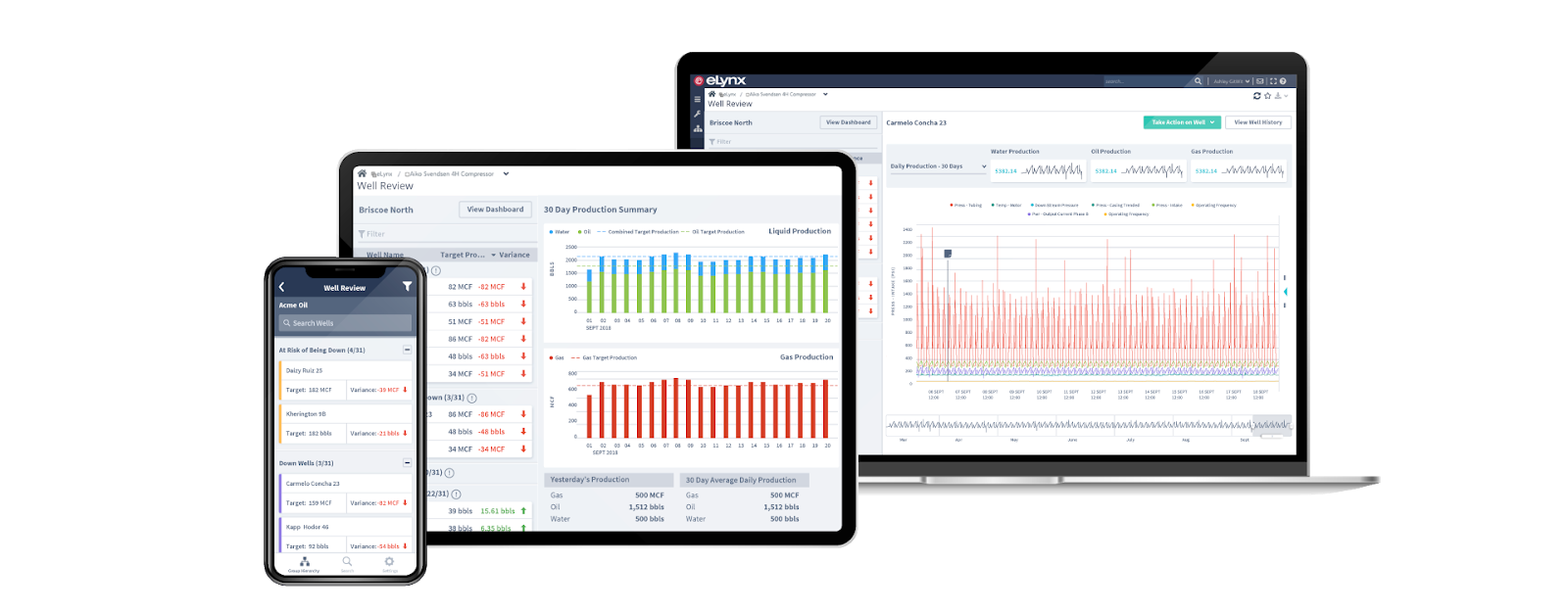 eLynx scada applications available on all devices