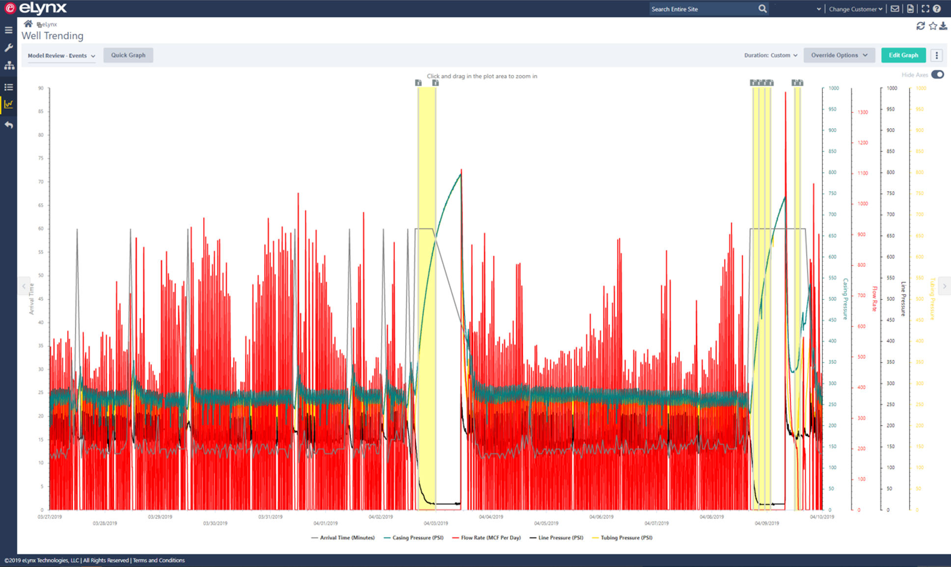SCADA System alarm management with time series analysis, time series models. Intended to reduce alarm notifications operators receive. Data collection of points in time for data analytics initiatives.
