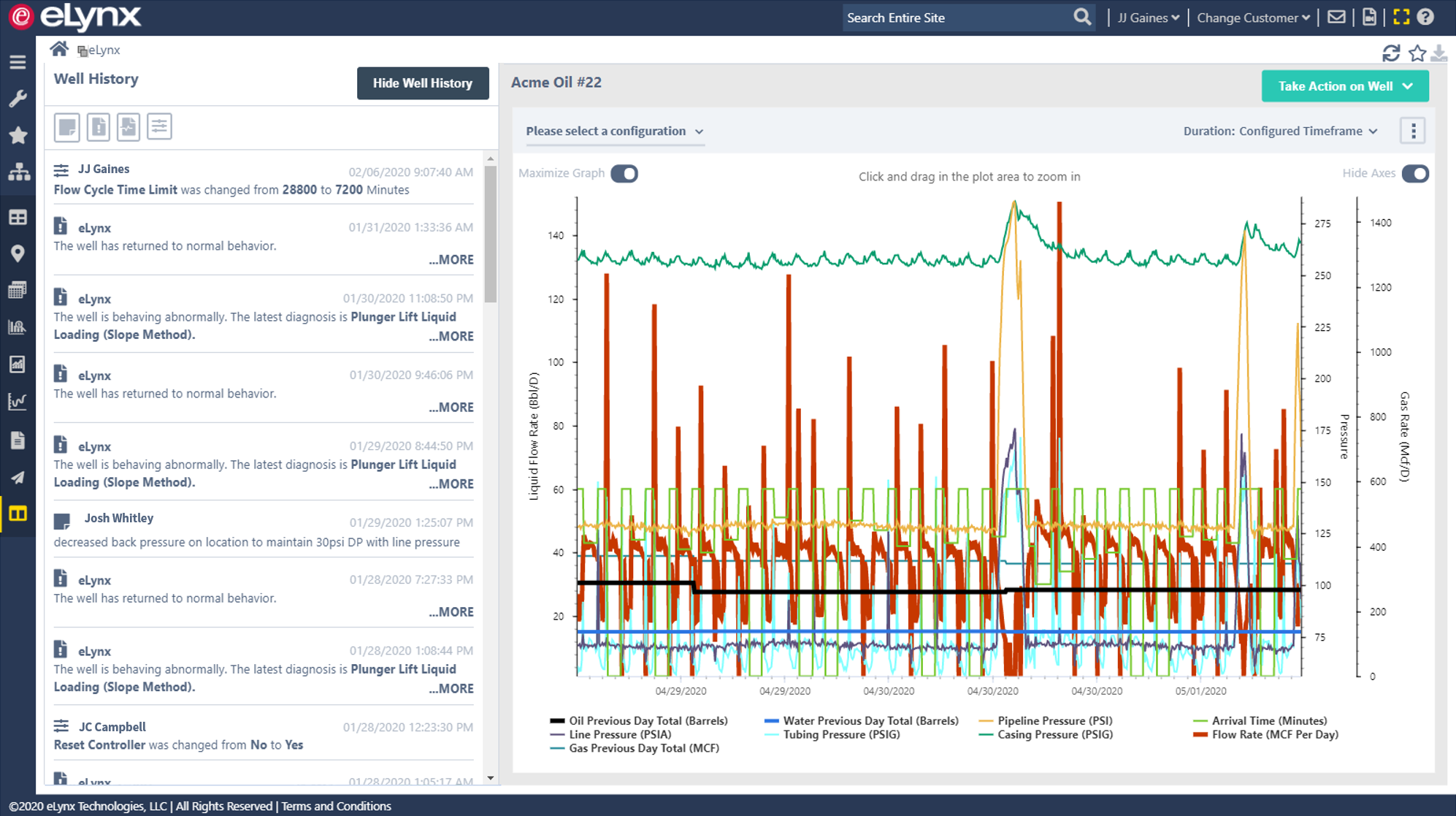 Production Dashboard displays SCADA data as well as production data, field data capture data, field notes, downtime codes, tank haul run tickets, and third party data, such as pipeline sales volumes.