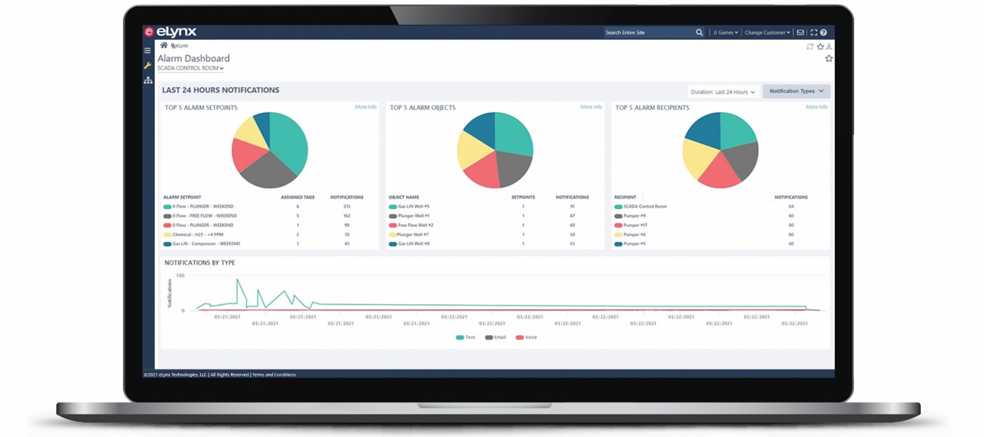 The alarm dashboard is a graphical user interface that uses pie charts to illustrate alarm management insights. Operators may interact and respond to real-time data within the Alarm Dashboard.