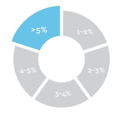 total terpenoids percent