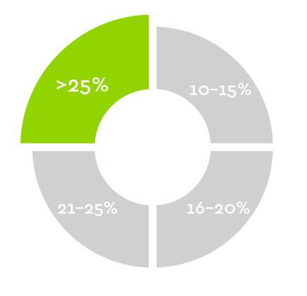 total cannabinoid percent