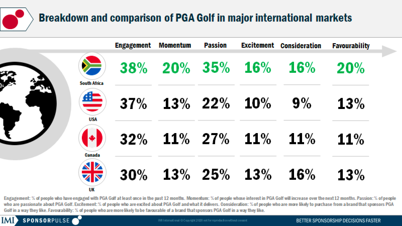 PGA Golf - What's the best market?