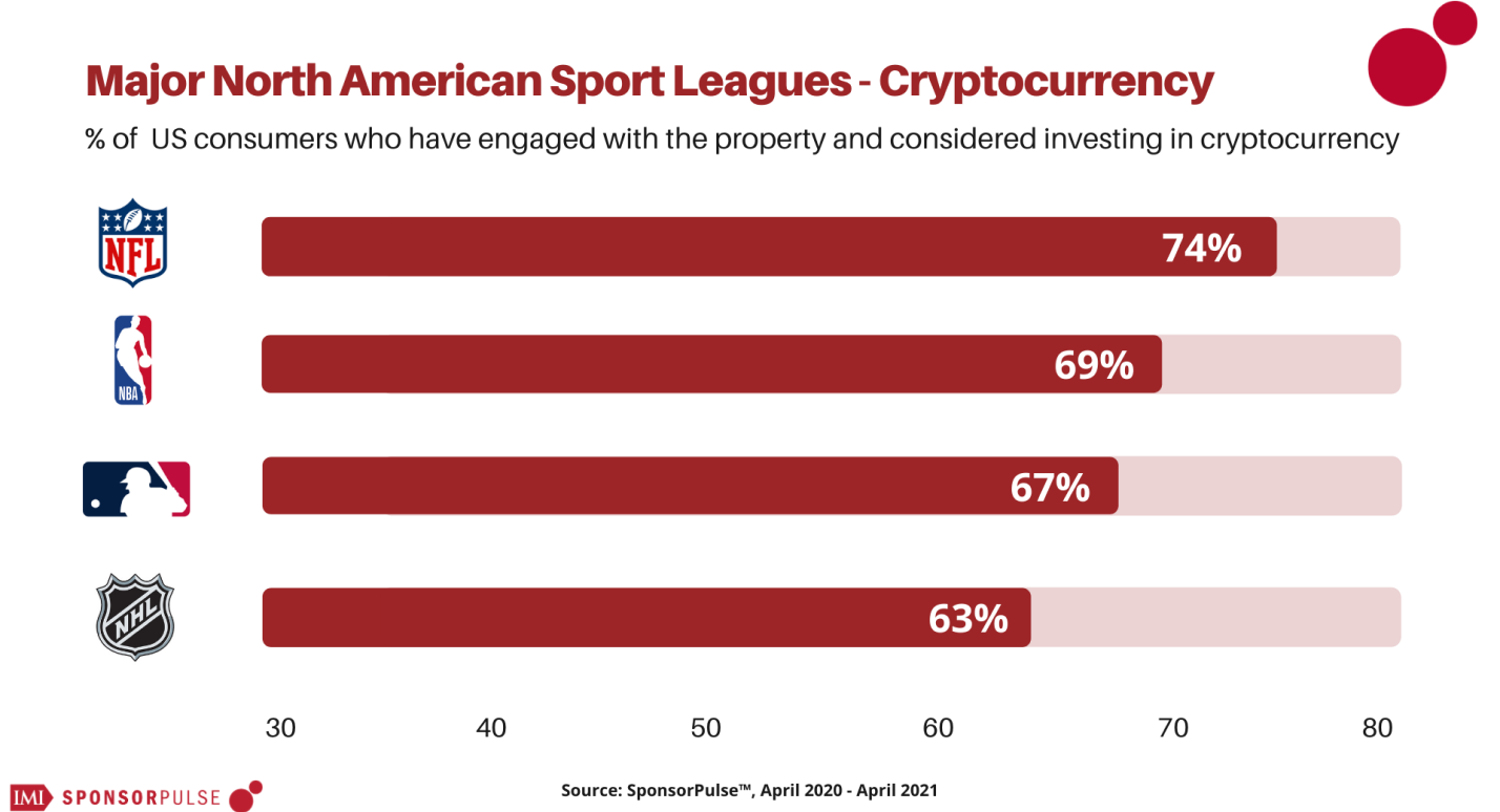 SponsorPulse Content Series | With digital collectibles like NBA Top Shot taking off, which fanbases might be next in line?