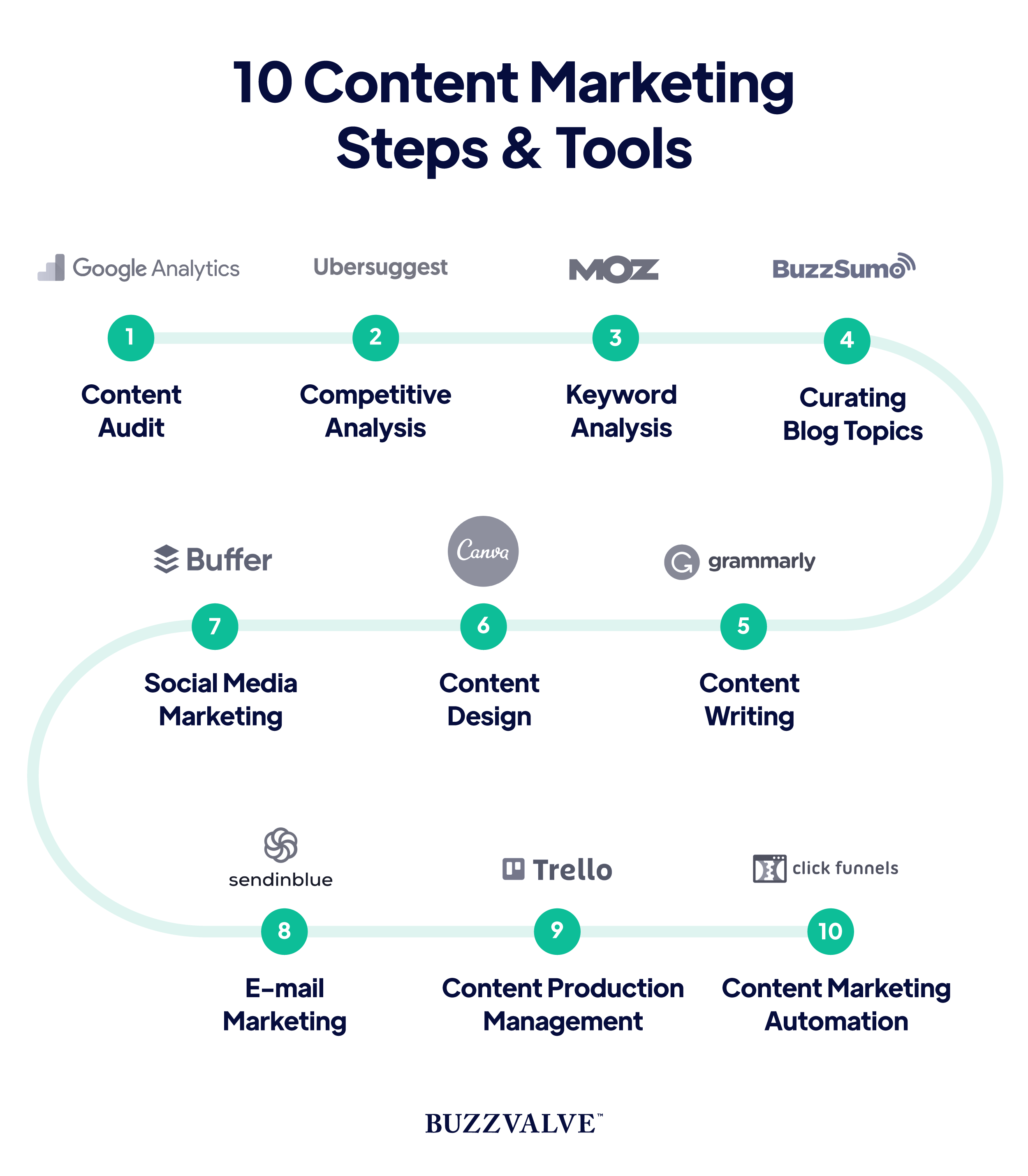 10 content marketing steps and tools