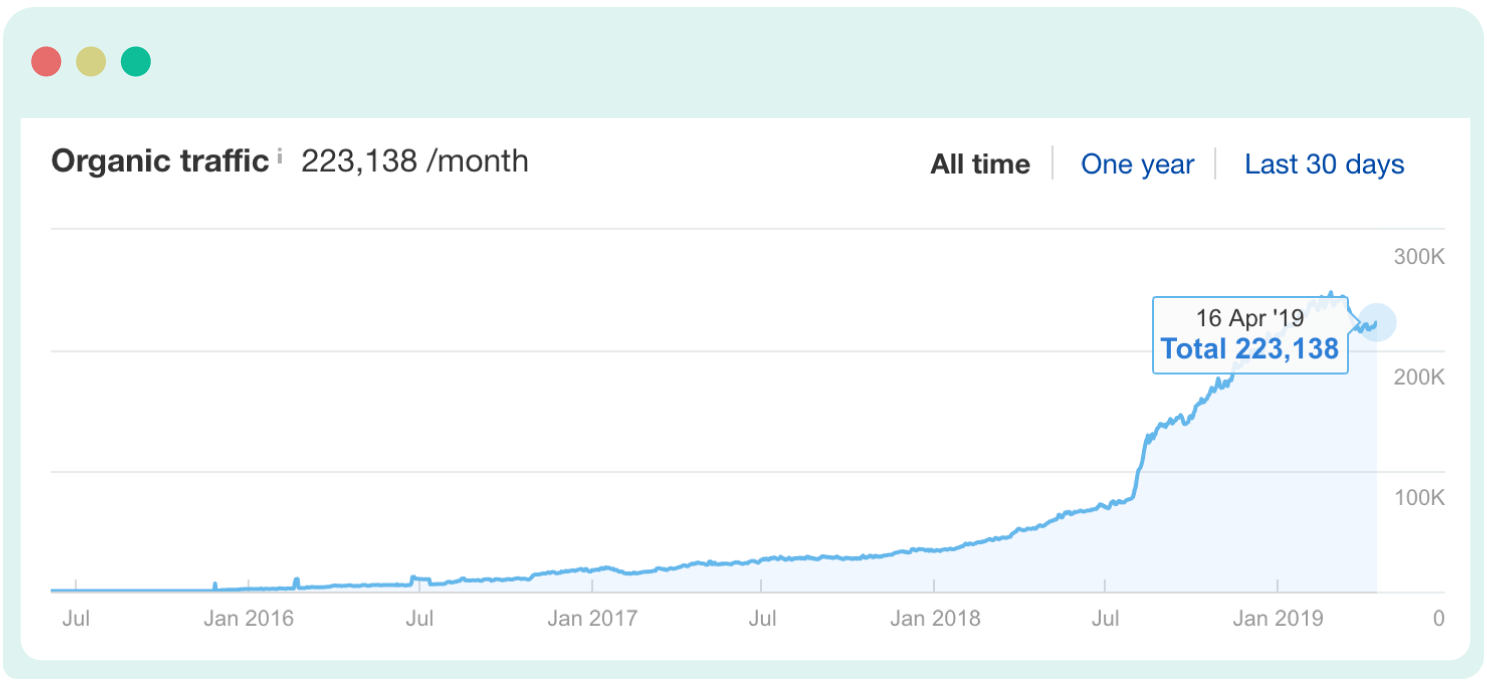 Ahrefs traffic growth with content repurposing