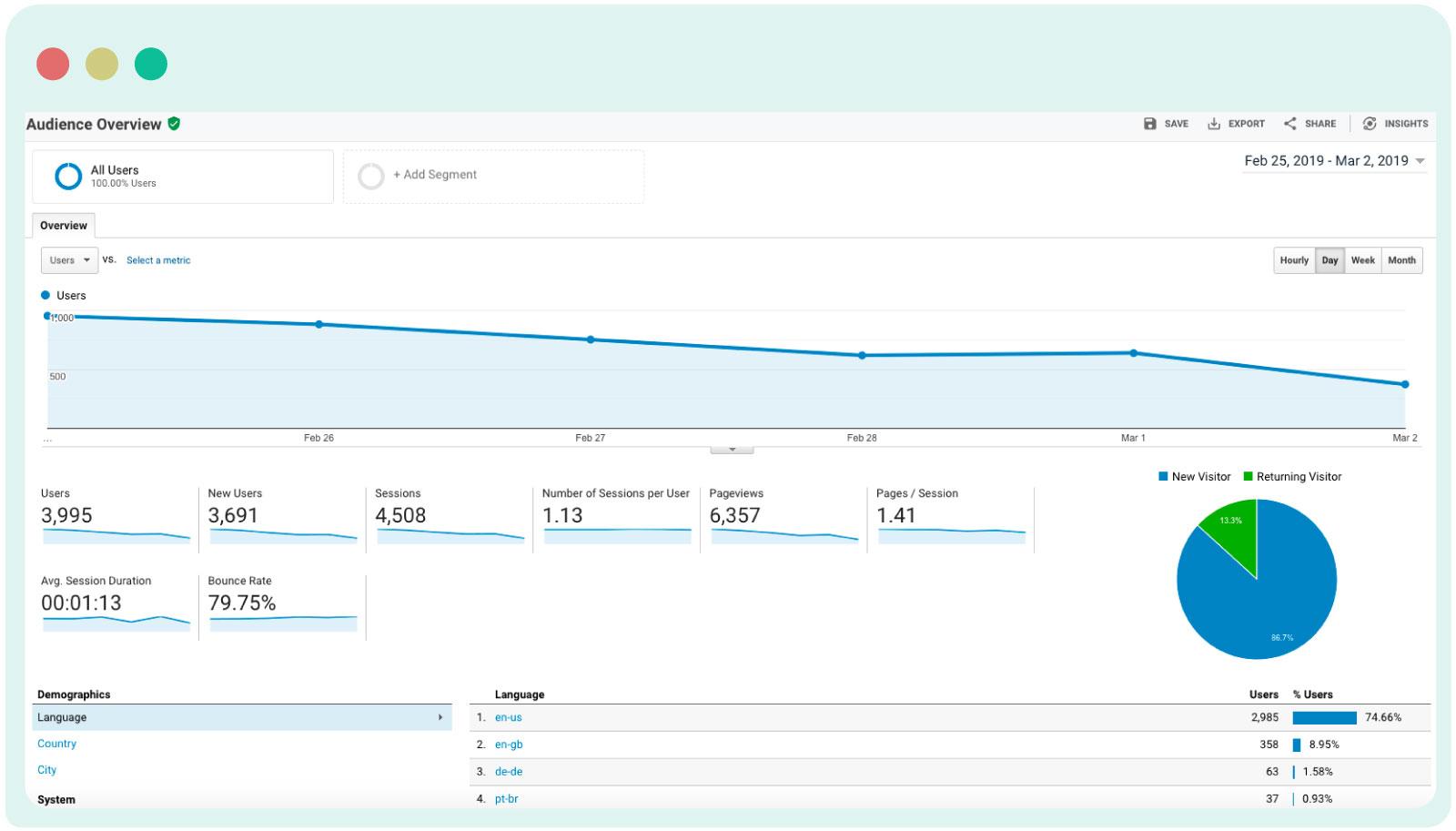 Google Analytics for content audit