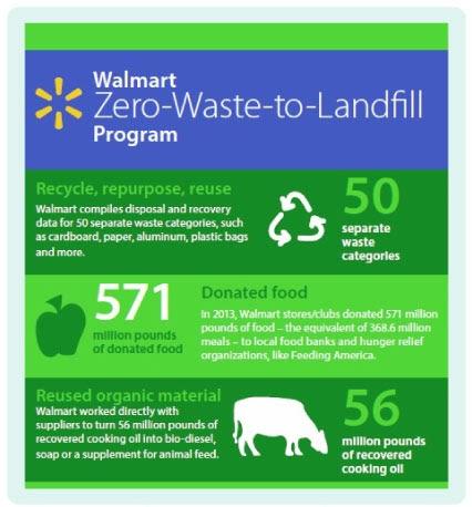Walmart zero waste to landfill program