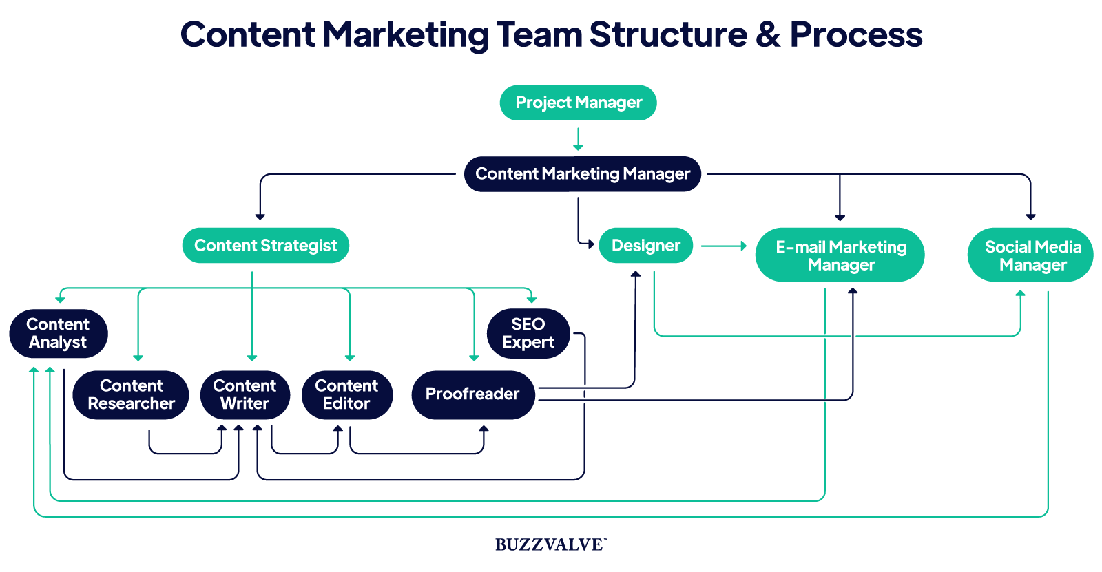 Content marketing team structure and process