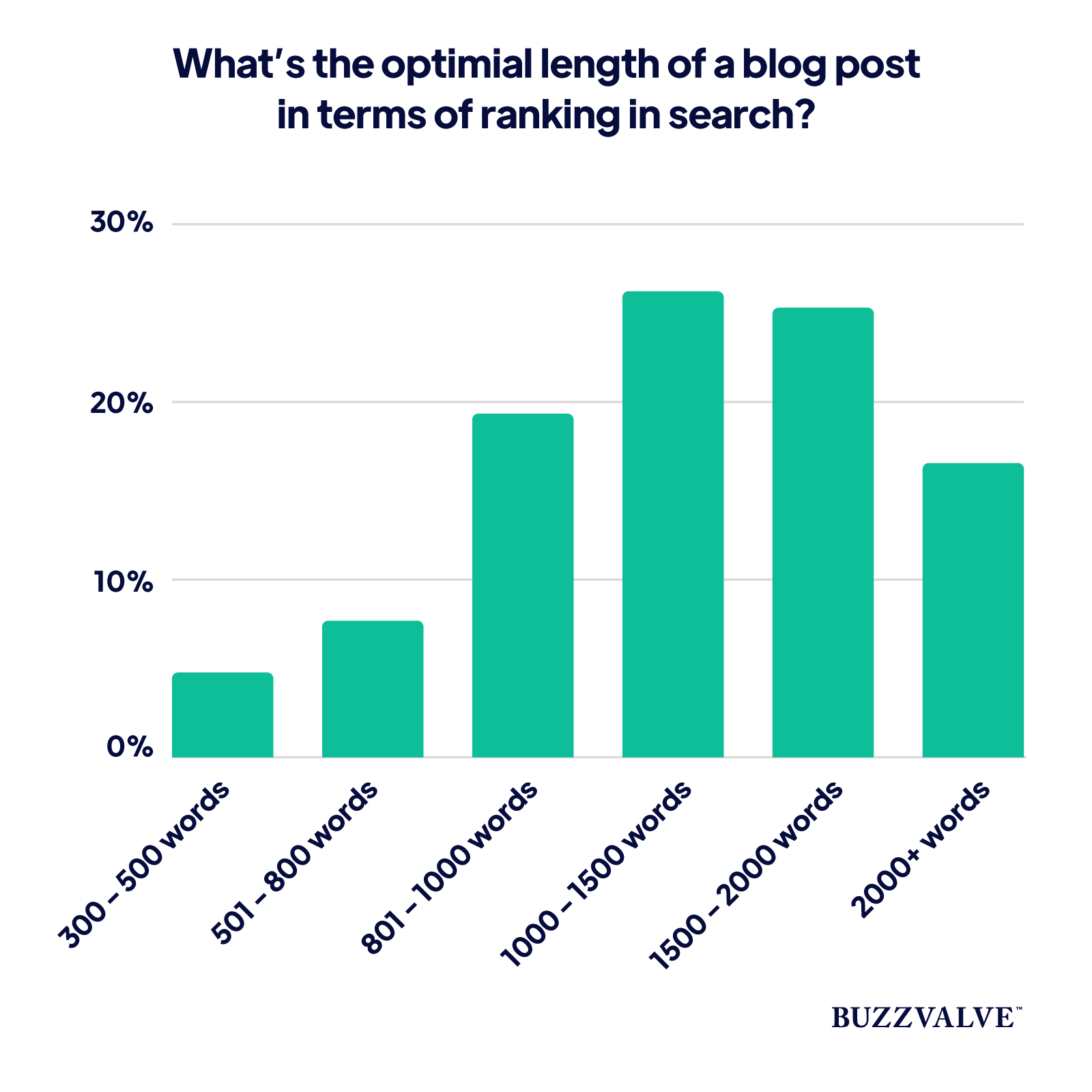 Optimal blog post length in terms of search ranking