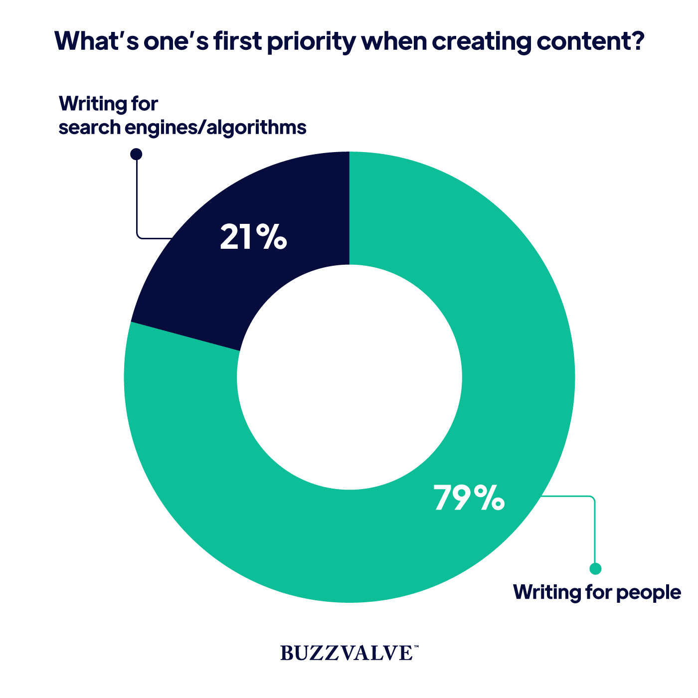 First priority when creating content