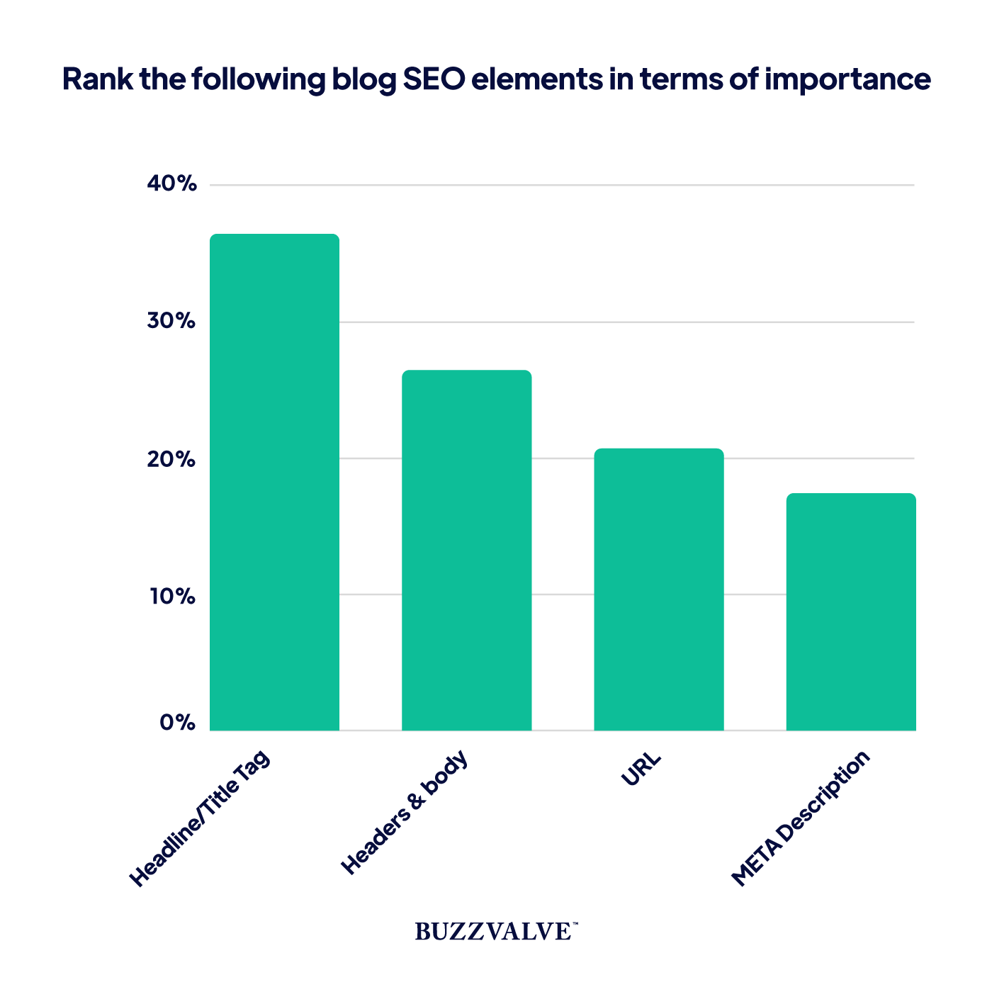SEO elements ranked in terms of importance