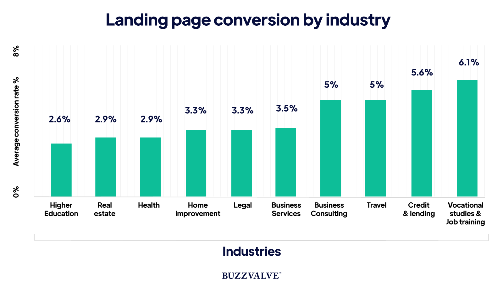 Landing page conversion by industry