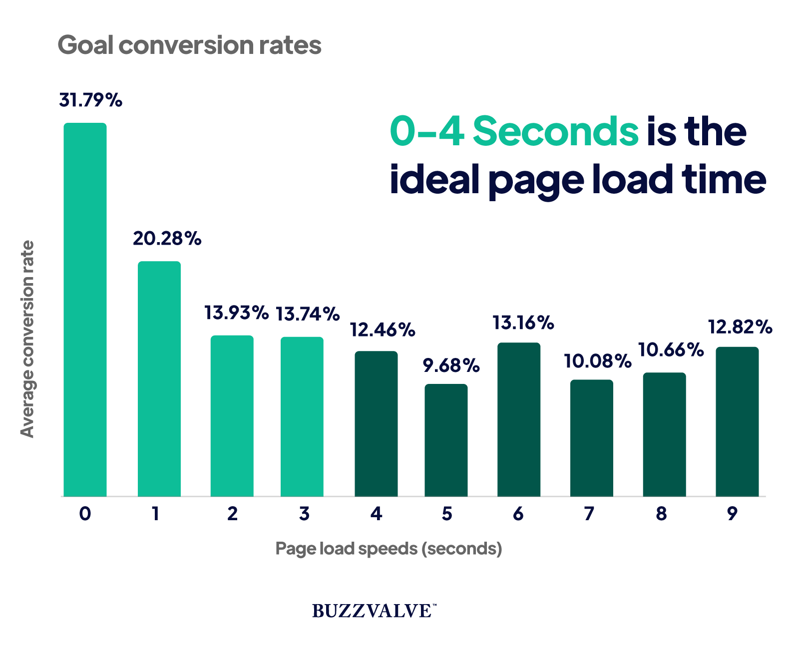 Page loading speeds and conversion rate